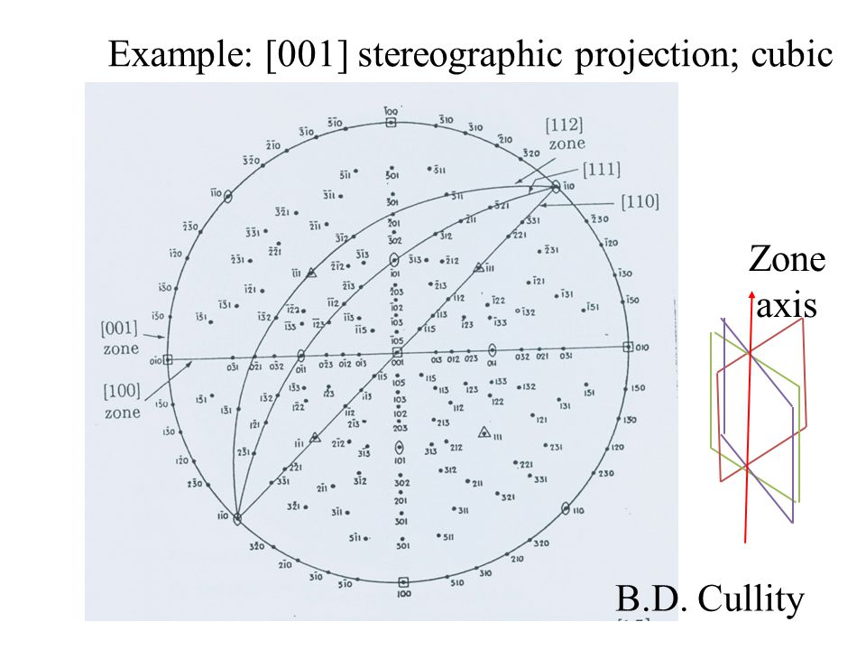 Example: [001] stereographic projection; cubic